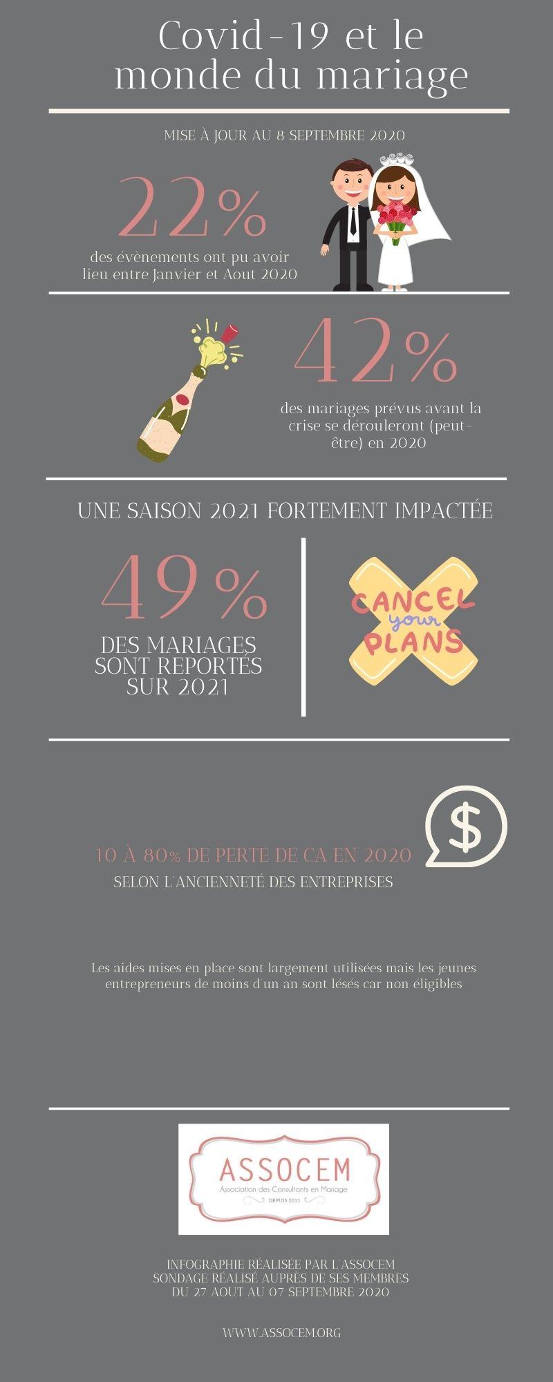 sondage nombre de mariages france covid 19