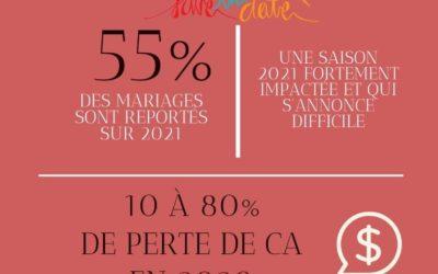Industrie du mariage et petit évènementiel : Année 2020 en quelques chiffres